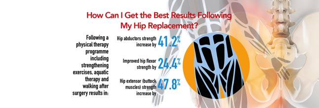 Ensure A Speedy Recovery From Hip Replacement Surgery | Ensure A
