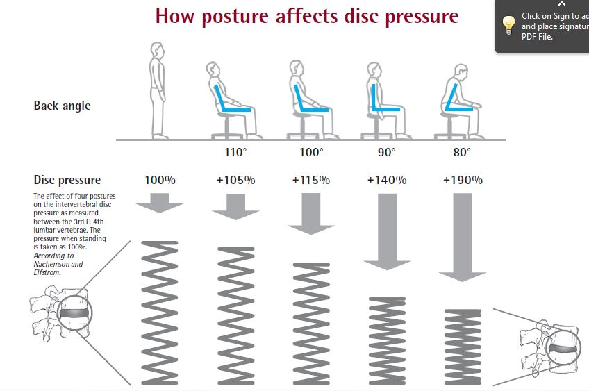 Lower back Disc-pressure when sitting